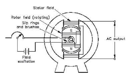Generator Dan Motor Ac Arifsh2009